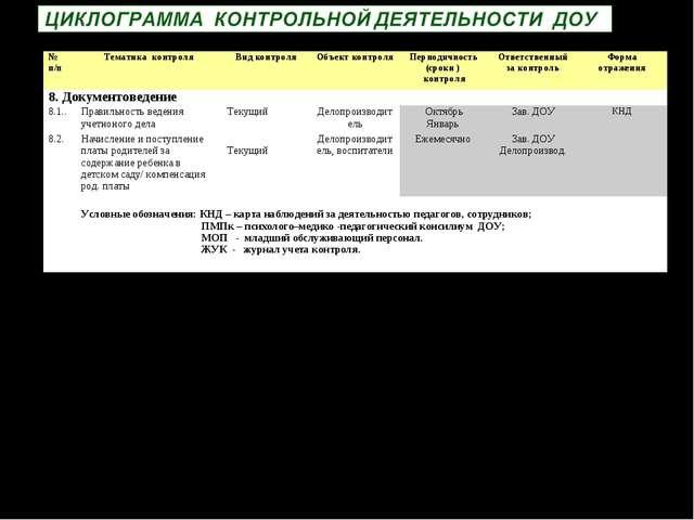 № п/пТематика контроляВид контроляОбъект контроляПериодичность (сроки ) к...
