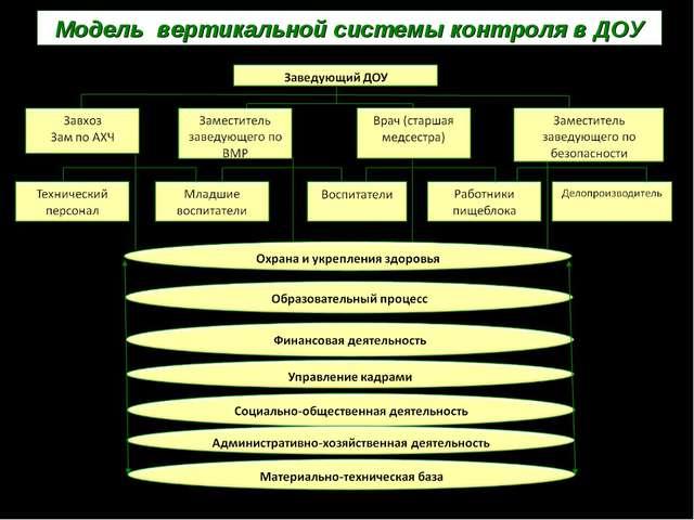 Модель вертикальной системы контроля в ДОУ