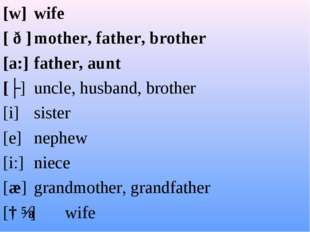 [w]wife [ ð ]mother, father, brother [a:]father, aunt [ʌ]uncle, husban