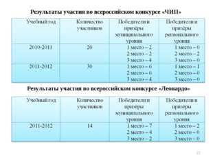 Результаты участия во всероссийском конкурсе «ЧИП» Результаты участия во всер