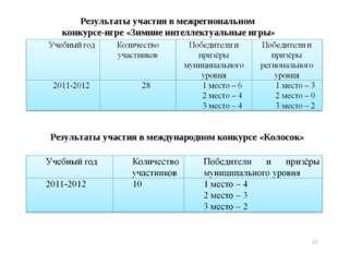 Результаты участия в межрегиональном конкурсе-игре «Зимние интеллектуальные и