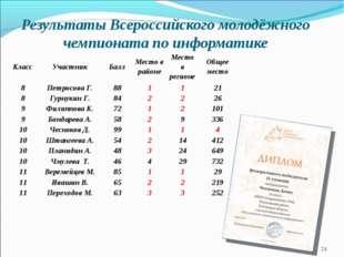 Результаты Всероссийского молодёжного чемпионата по информатике * КлассУчаст