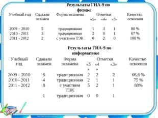 Результаты ГИА-9 по физике Результаты ГИА-9 по информатике * Учебный годСдав