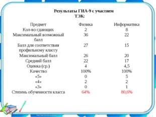 Результаты ГИА-9 с участием ТЭК: * ПредметФизикаИнформатика Кол-во сдающих