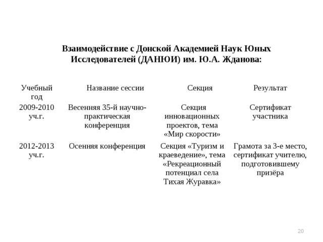 Взаимодействие с Донской Академией Наук Юных Исследователей (ДАНЮИ) им. Ю.А....