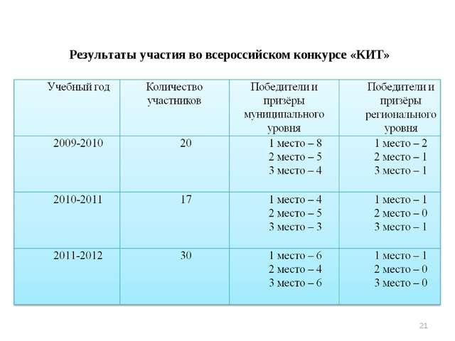 Результаты участия во всероссийском конкурсе «КИТ» *