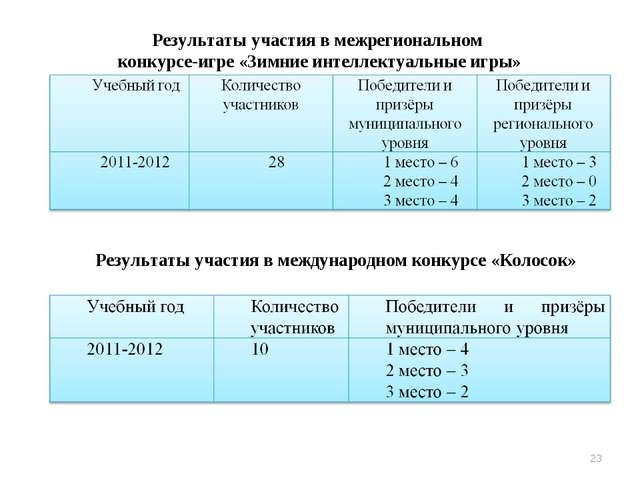Результаты участия в межрегиональном конкурсе-игре «Зимние интеллектуальные и...