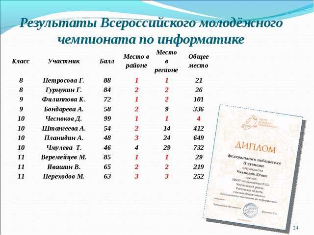 Результаты Всероссийского молодёжного чемпионата по информатике * КлассУчаст...