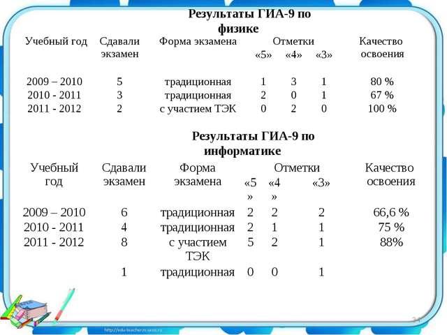 Результаты ГИА-9 по физике Результаты ГИА-9 по информатике * Учебный годСдав...