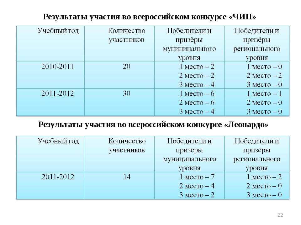 Результаты участия во всероссийском конкурсе «ЧИП» Результаты участия во всер...