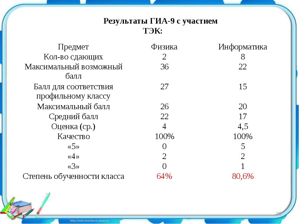 Результаты ГИА-9 с участием ТЭК: * ПредметФизикаИнформатика Кол-во сдающих...