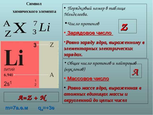 Символ химического элемента Порядковый номер в таблице Менделеева. Число прот...