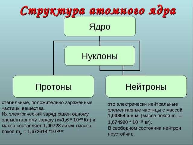 Структура атомного ядра стабильные, положительно заряженные частицы вещества....