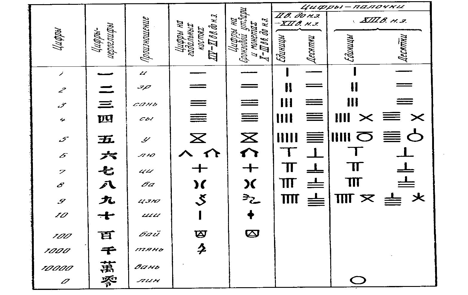 Цифры иероглифы (рис