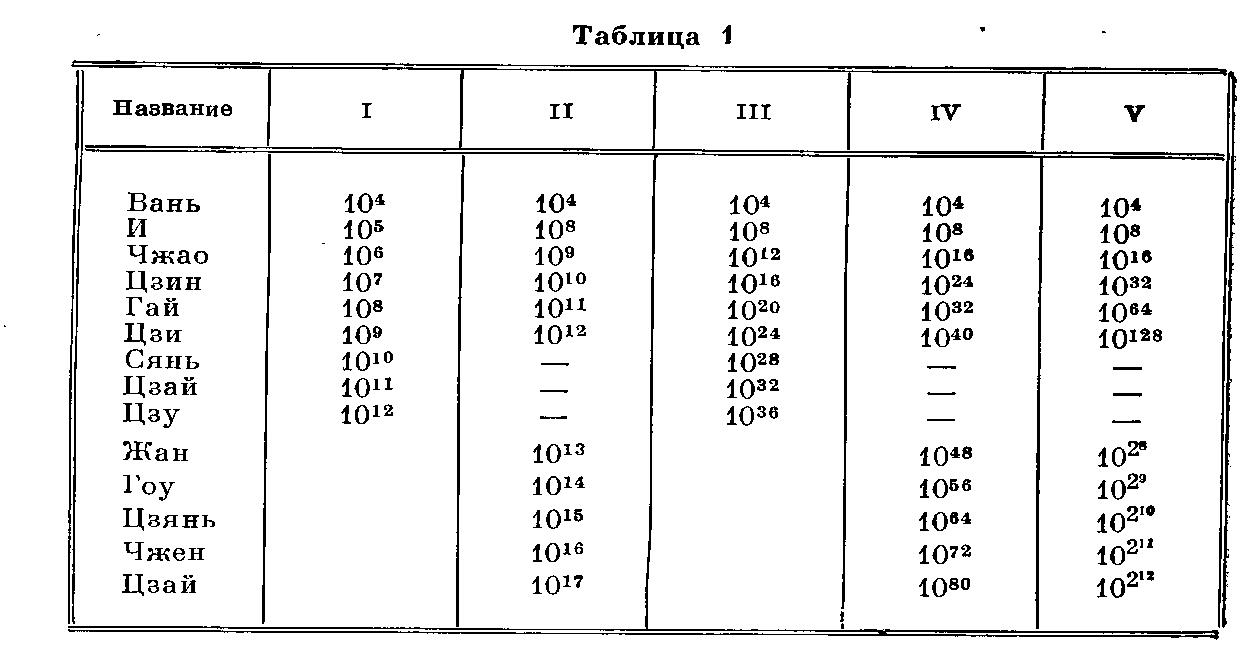 Таблица больших чисел со степенями