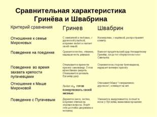 Сравнительная характеристика Гринёва и Швабрина Критерий сравненияГриневШва