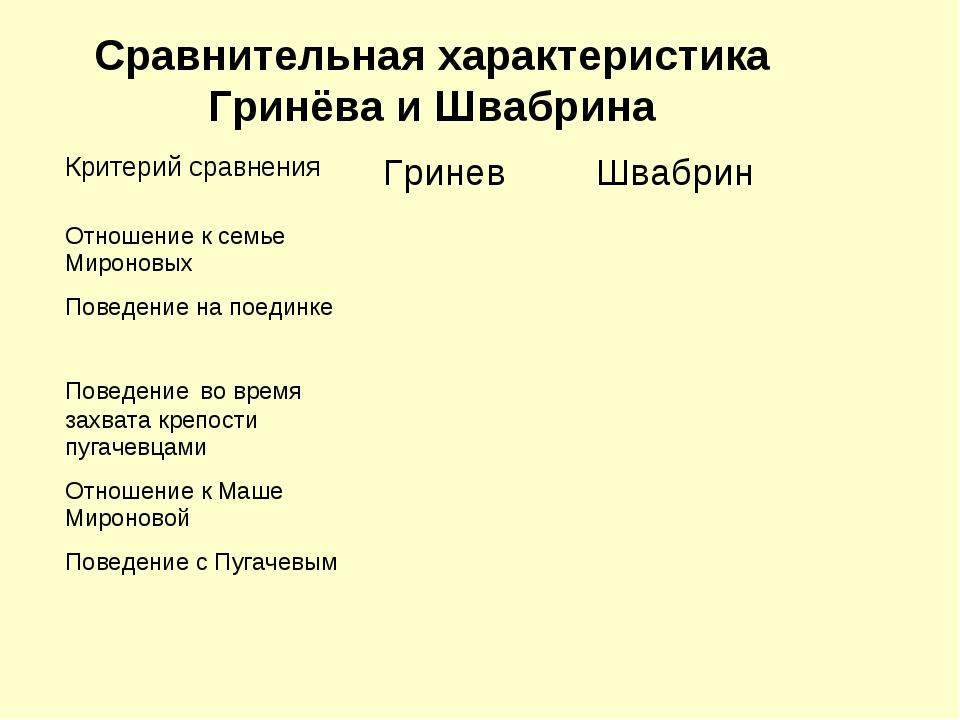 Сравнительная характеристика Гринёва и Швабрина Критерий сравненияГриневШва...