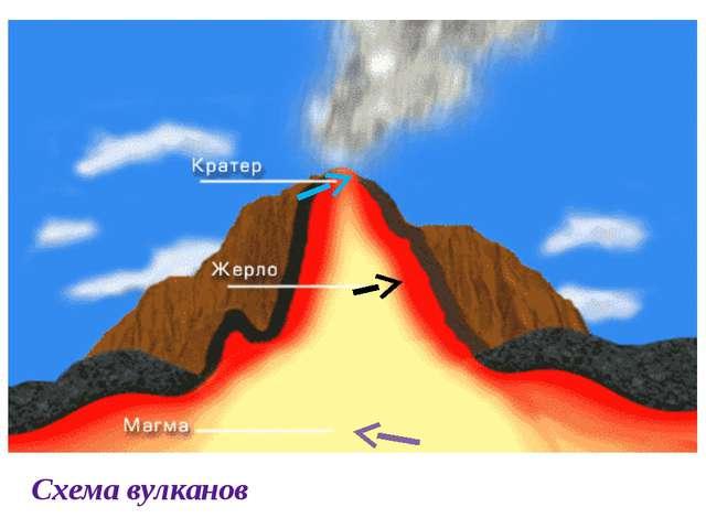 Схема вулканов