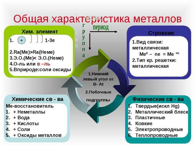 Общая характеристика металлов 1.Нижний левый угол от В- At 2.Побочные подгруп...