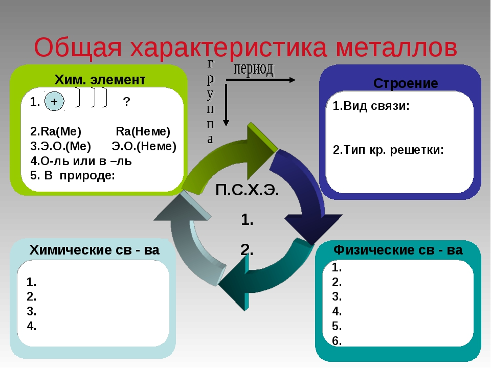 Общая характеристика металлов П.С.Х.Э. 1. 2. 1. 2. 3. 4. Химические св - ва Х...