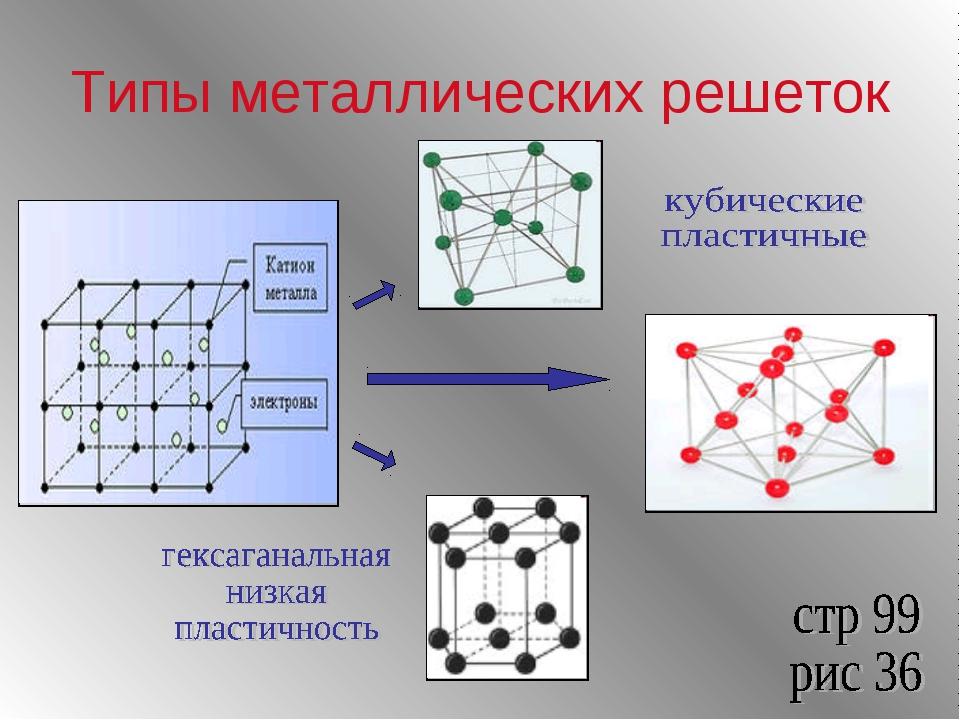 Типы металлических решеток