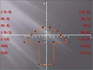 х О у 1 1 -8 - 2 - 1 2 - 1 - 2 - 3 - 4 - 5 - 6 2 3 4 5 6 (- 2;- 8) (6;- 2) (2