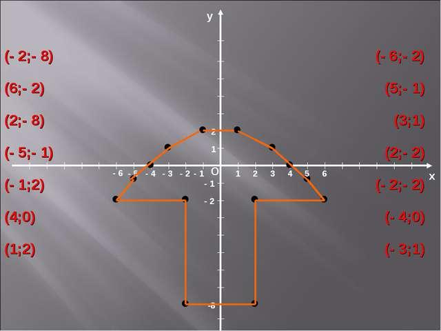 х О у 1 1 -8 - 2 - 1 2 - 1 - 2 - 3 - 4 - 5 - 6 2 3 4 5 6 (- 2;- 8) (6;- 2) (2...