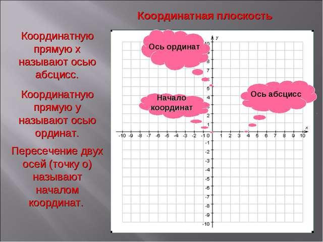 Координатная плоскость Координатную прямую x называют осью абсцисс. Координат...