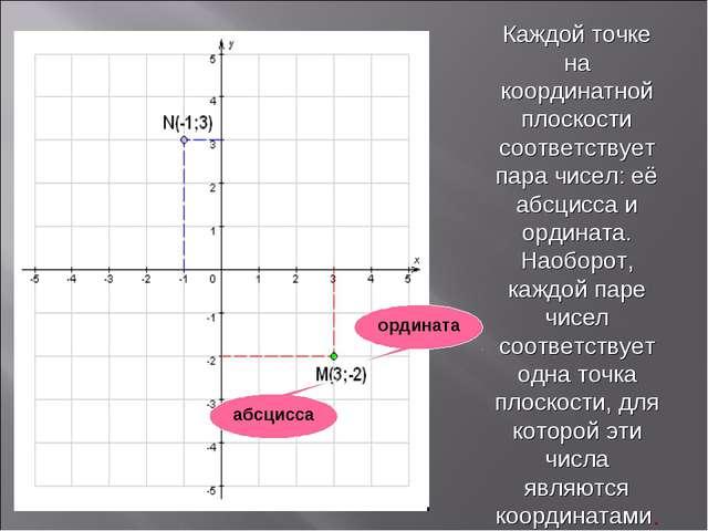 Каждой точке на координатной плоскости соответствует пара чисел: её абсцисса...
