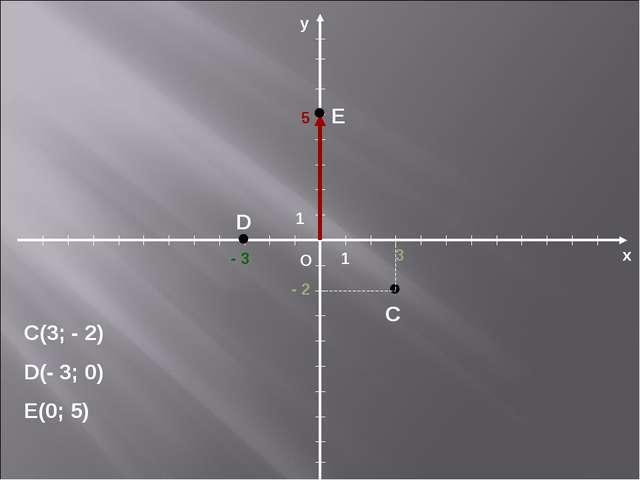 х О у 1 1 С(3; - 2) D(- 3; 0) E(0; 5) 3 - 2 C - 3 D 5 E