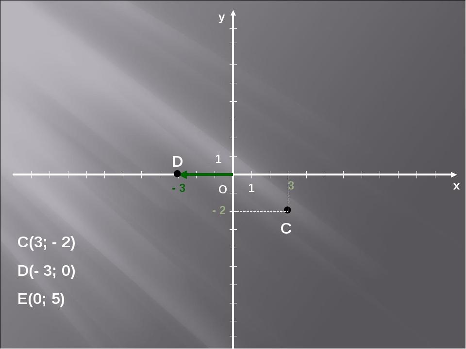 х О у 1 1 С(3; - 2) D(- 3; 0) E(0; 5) 3 - 2 C - 3 D