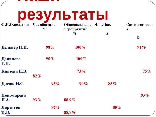 Наши результаты Ф.И.О.педагогаЧас общения %Общешкольное мероприятие %Физ.Ч...