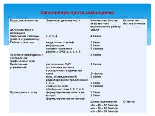 Заполнение листа самооценки Виды деятельности Элементы деятельности Количеств