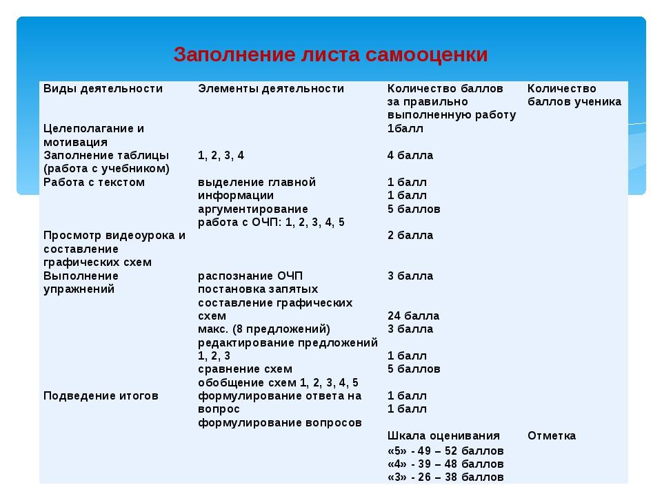 Заполнение листа самооценки Виды деятельности Элементы деятельности Количеств...