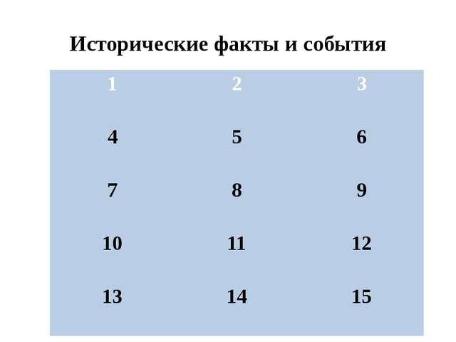 14.Древний русский город, который стал ключевым пунктом всей русской обороны...