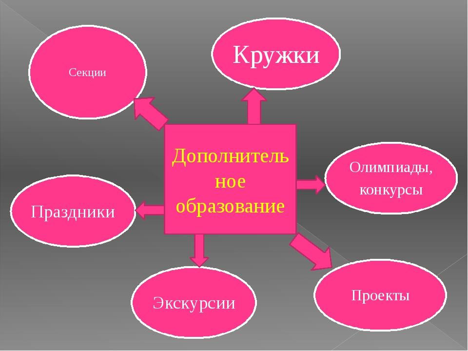 Дополнительное образование Секции Праздники Экскурсии Проекты Олимпиады, кон...
