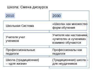 Школа: Смена дискурса 2010 2030 Школьная Система Учителя учат учеников Профес