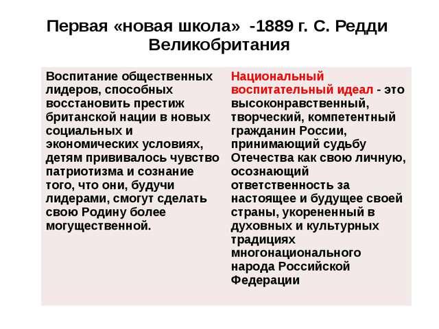 Первая «новая школа» -1889 г. С. Редди Великобритания Воспитание общественных...