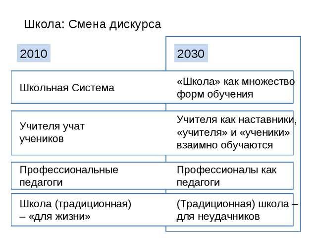 Школа: Смена дискурса 2010 2030 Школьная Система Учителя учат учеников Профес...