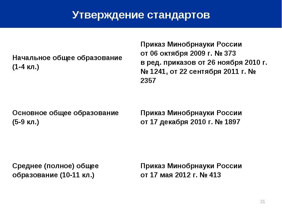 * Утверждение стандартов Начальное общее образование (1-4 кл.)Приказ Минобр...