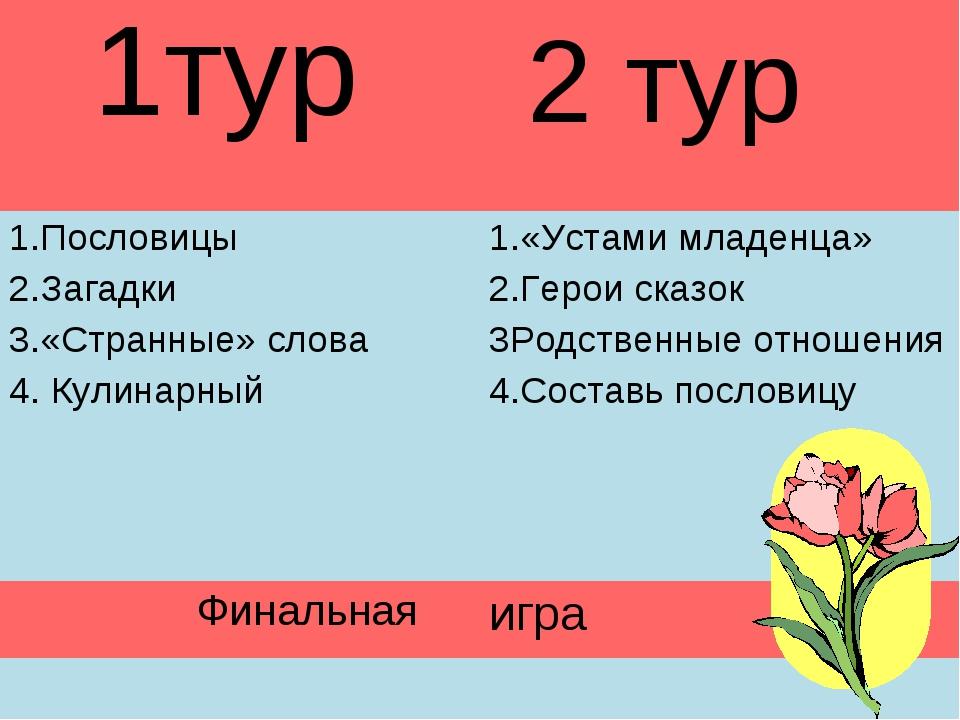 2 тур 1тур 1.Пословицы 2.Загадки 3.«Странные» слова 4. Кулинарный1.«Устами...