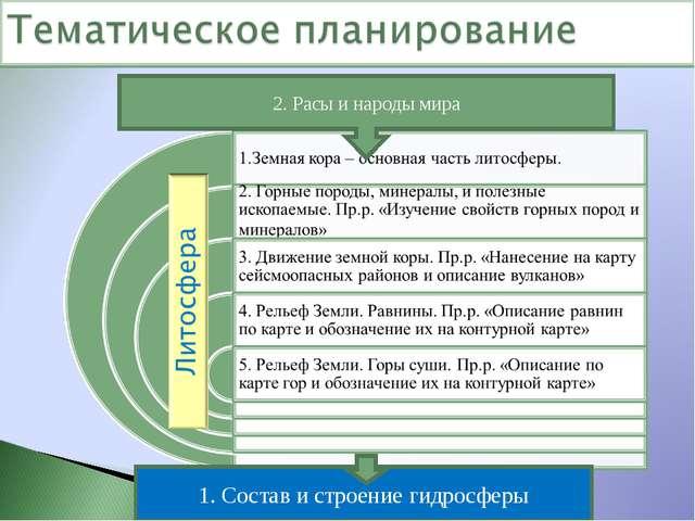 2. Расы и народы мира 1. Состав и строение гидросферы