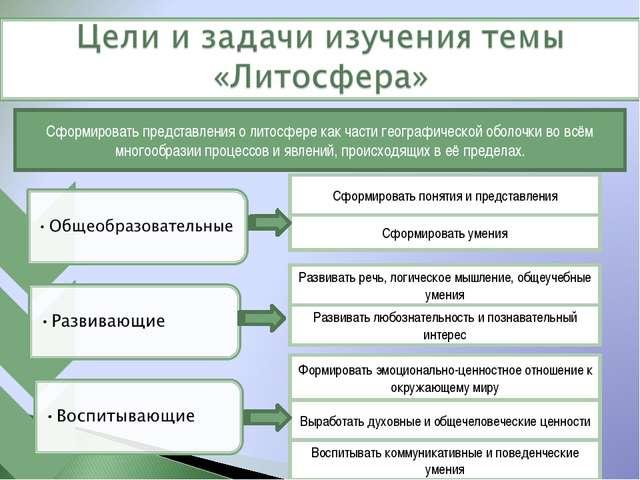 Сформировать представления о литосфере как части географической оболочки во в...