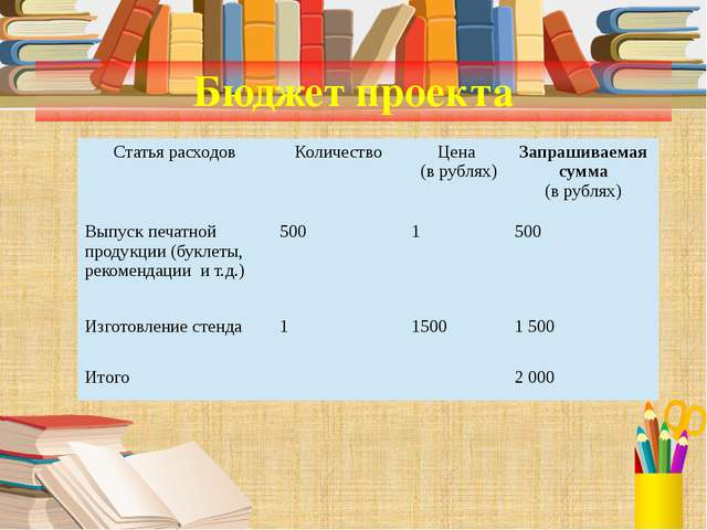 Бюджет проекта  Статья расходов Количество Цена (в рублях) Запрашиваемая сум...