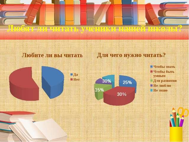 Любят ли читать ученики нашей школы? 30% 15% 30% 25%