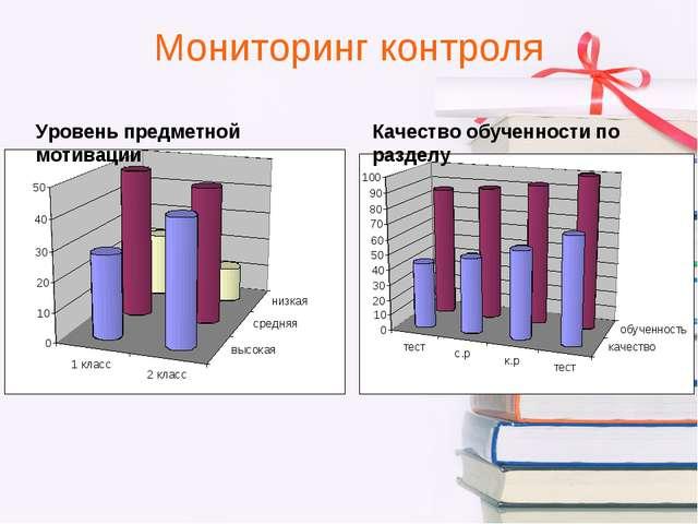 Мониторинг контроля Уровень предметной мотивации Качество обученности по разд...