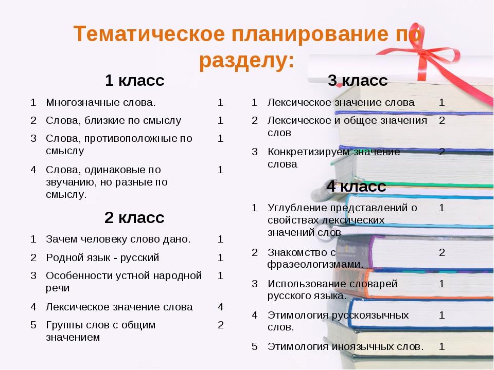 Тематическое планирование по разделу: