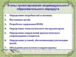 Этапы проектирования индивидуального образовательного маршрута Определение по