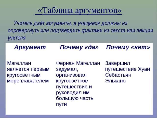 «Таблица аргументов» Учитель даёт аргументы, а учащиеся должны их опровергну...