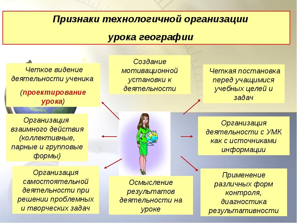 . Четкое видение деятельности ученика (проектирование урока) Организация взаи...